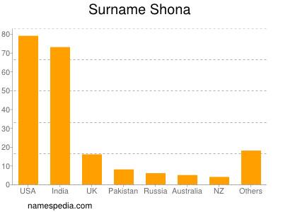 Surname Shona
