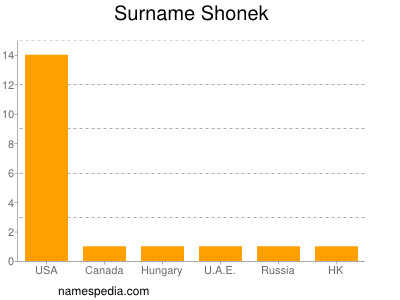 Surname Shonek