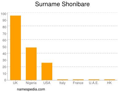 Surname Shonibare