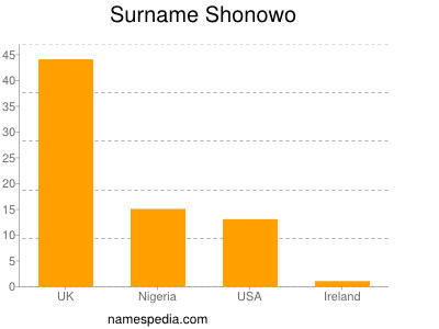 Surname Shonowo