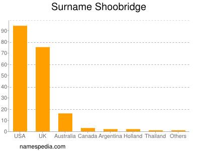 Surname Shoobridge