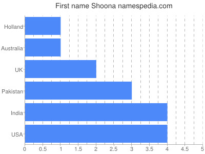 Given name Shoona