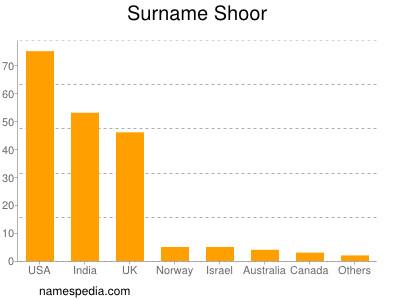 Surname Shoor