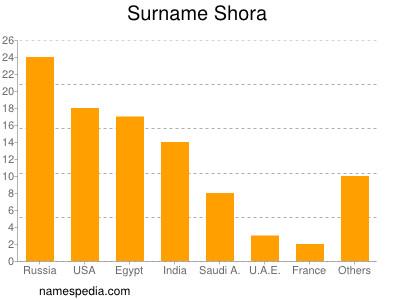 Surname Shora