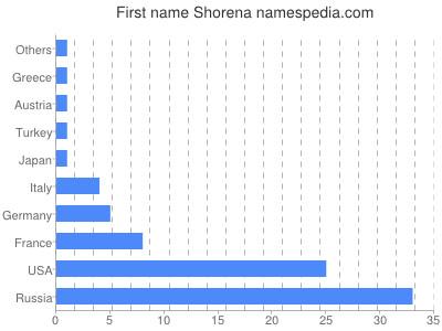 Given name Shorena