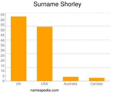 Surname Shorley