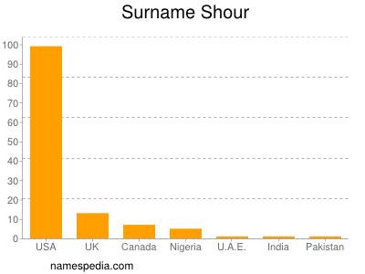 Surname Shour