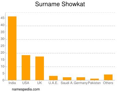 Surname Showkat
