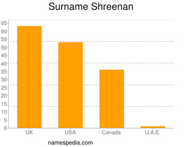 Surname Shreenan