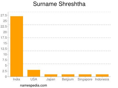 Surname Shreshtha
