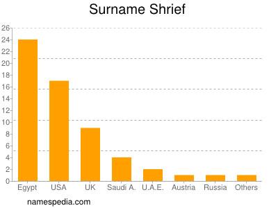 Surname Shrief