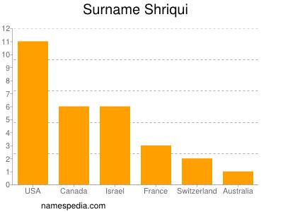 Surname Shriqui
