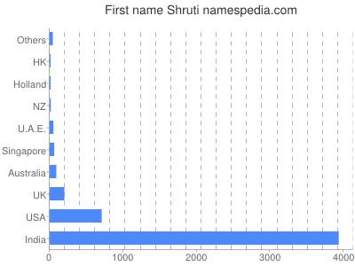 Given name Shruti