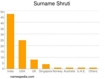 Surname Shruti