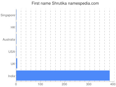 Given name Shrutika