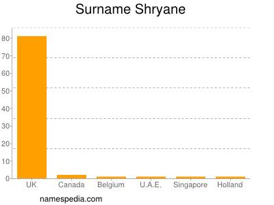 Surname Shryane