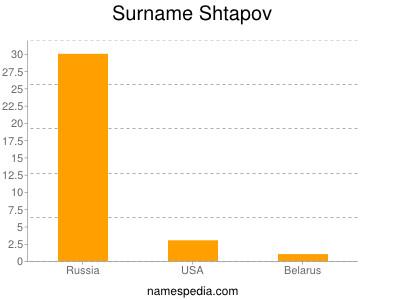 Surname Shtapov