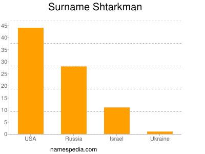 Surname Shtarkman