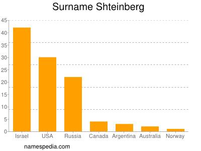 Surname Shteinberg
