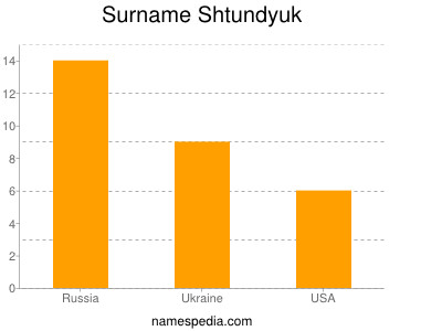 Surname Shtundyuk