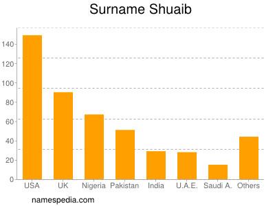 Surname Shuaib