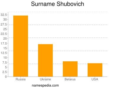 Surname Shubovich