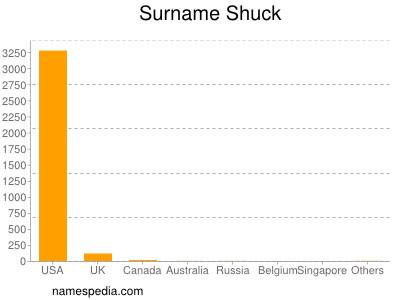 Surname Shuck