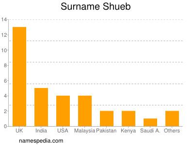 Surname Shueb