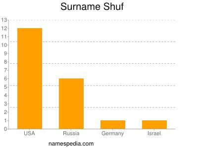 Surname Shuf