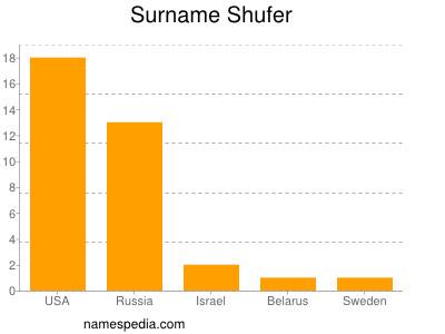 Surname Shufer