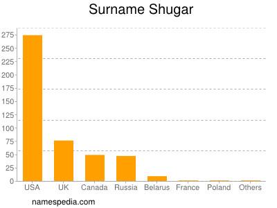 Surname Shugar
