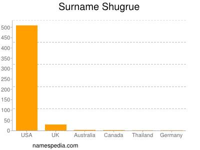 Surname Shugrue