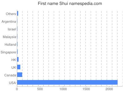 Given name Shui