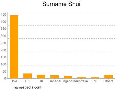 Surname Shui