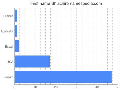 Given name Shuichiro
