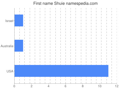Given name Shuie