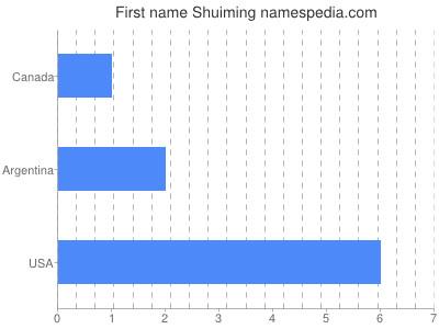 Given name Shuiming