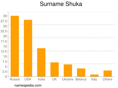 Surname Shuka