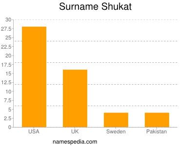 Surname Shukat