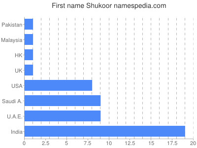 Given name Shukoor