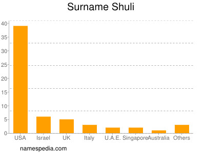 Surname Shuli