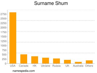 Surname Shum