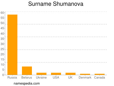 Surname Shumanova