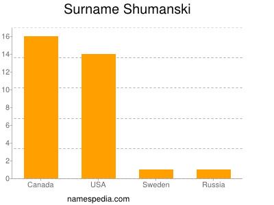 Surname Shumanski