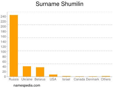 Surname Shumilin