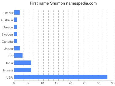 Given name Shumon