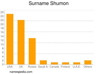 Surname Shumon
