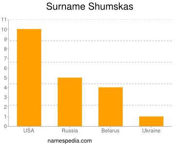 Surname Shumskas