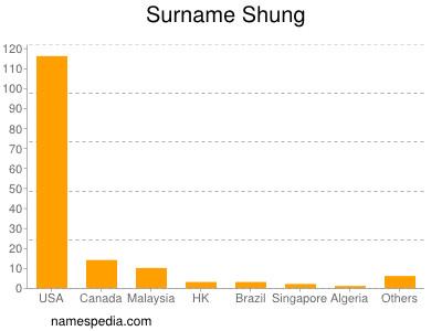 Surname Shung