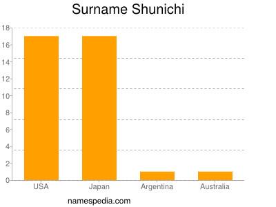 Surname Shunichi